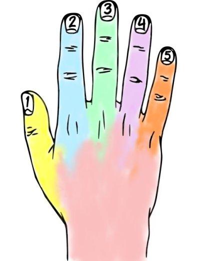 Über Finger Gefühlszustände beeinflussen