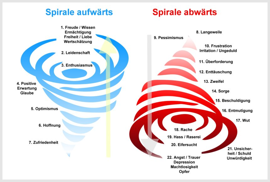 Emotionale Leitskala nach Abraham-Hicks (Spirale aufwärts und abwärts), positive/negative Gefühle