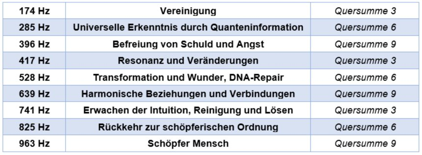 Solfeggio-Frequenzen, ihre Wirkungen und Quersummen: 174 Hz Vereinigung Quersumme 3. 285 Hz Universelle Erkenntnis durch Quanteninformation, Quersumme 6. 396 Hz Befreiung von Schuld und Angst, Quersumme 9. 417 Hz Resonanz und Veränderungen, Quersumme 3. 528 Hz Transformation und Wunder, DNA-Repair, Quersumme 6. 639 Hz Harmonische Beziehungen und Verbindungen, Quersumme 9. 741 Hz Erwachen der Intuition, Reinigung und Lösen, Quersumme 3. 825 Hz Rückkehr zur schöpferischen Ordnung, Quersumme 6. 963 Hz Schöpfer Mensch, Quersumme 9.
